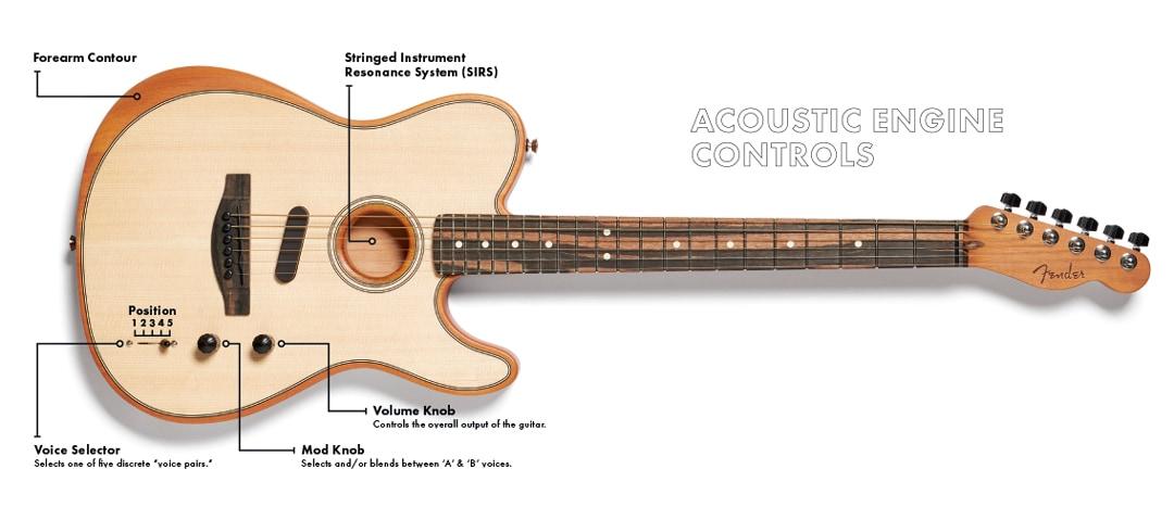 Fender Unveils American Acoustasonic Telecaster | GC Riffs